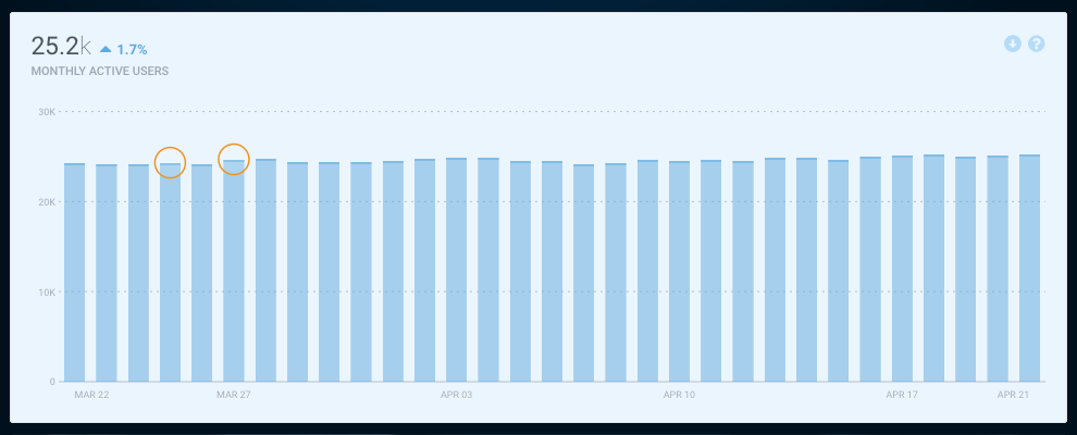 Monthly usage graph by Fabric